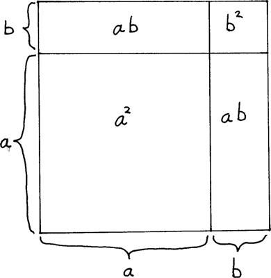 A picture visualizing the mathematical expression (a+b)^2 = a^2+2ab+b^2.